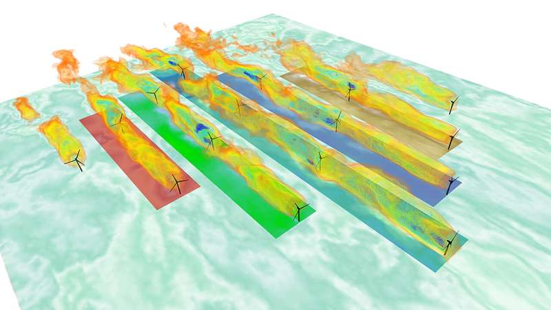 Data identifies turbine wake clustering, improves wind farm productivity via yaw control