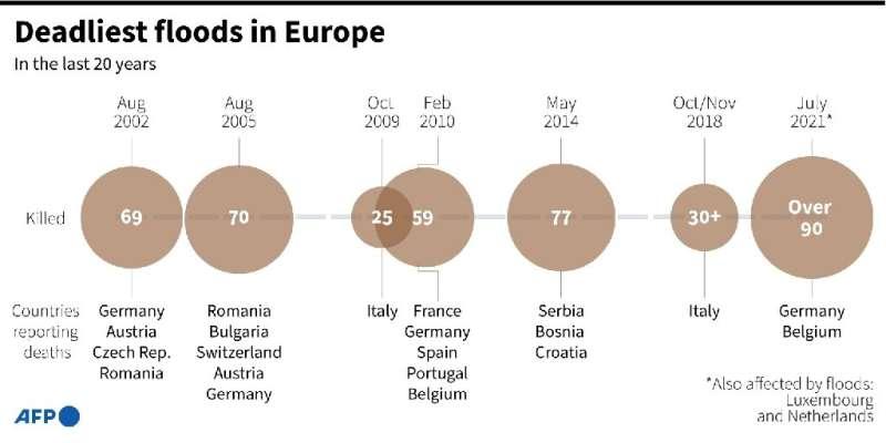 Deadliest floods in Europe