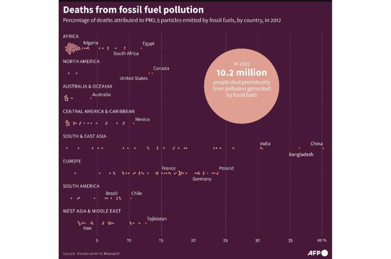 Deaths from fossil fuel pollution