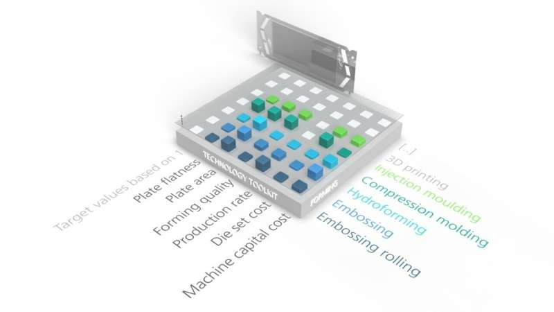 Decision-making tools for the industry: technology toolkit for bipolar plate production of fuel cells