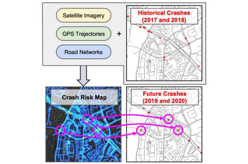 Deep learning helps predict traffic accidents before they happen