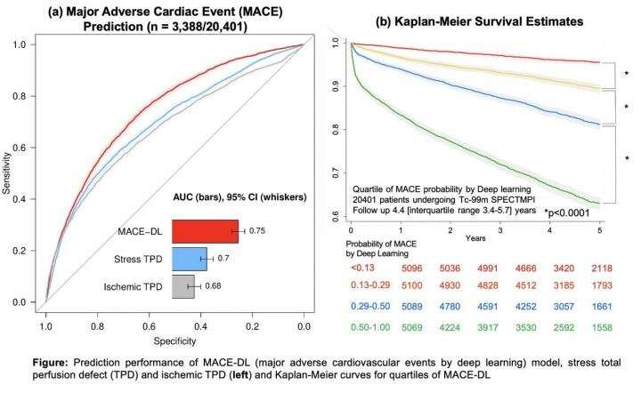 Deep learning with SPECT accurately predicts major adverse cardiac events thumbnail