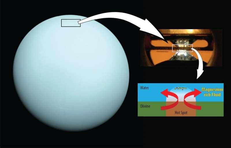 Deep water on Neptune and Uranus may be magnesium-rich