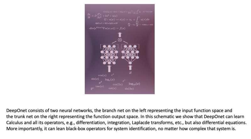 DeepONet: un modèle basé sur un réseau neuronal profond pour approximer les opérateurs linéaires et non linéaires