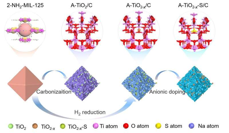 Defect engineering assisting in high-level anion doping towards fast charge transfer kinetic