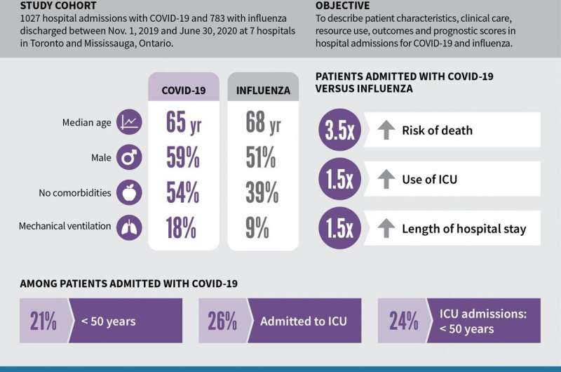 Definitely not the flu: risk of death from COVID-19 3.5 times higher than from flu