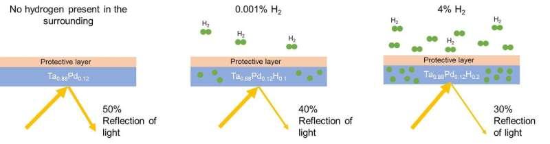 Delft researchers develop a versatile hydrogen sensor