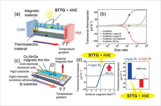 Demonstration of unconventional transverse thermoelectric generation