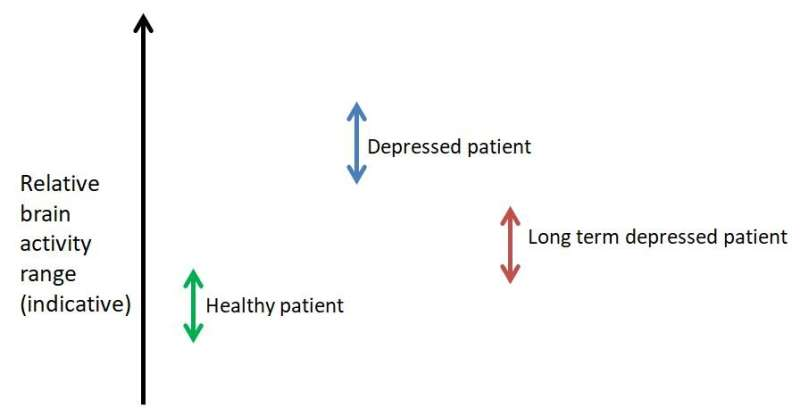 Depression history written in the reactions of the brain