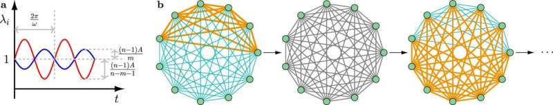 Designing temporal networks that synchronize under resource constraints