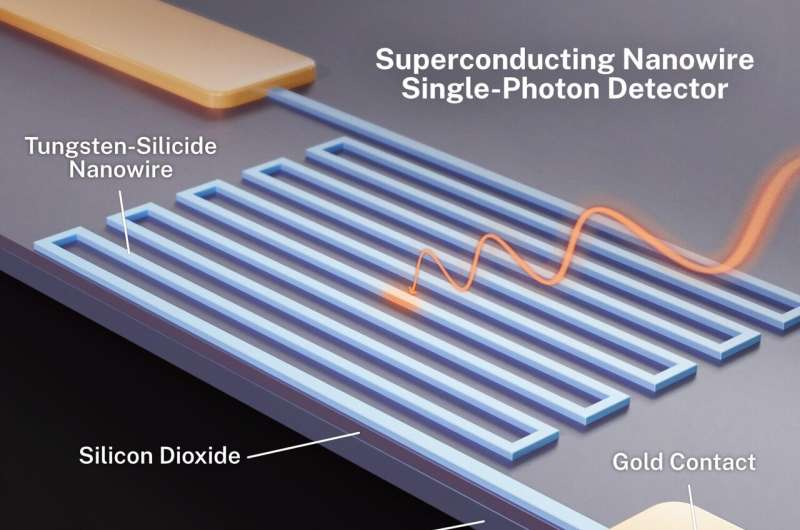 Detecting mid-infrared light, one photon at a time