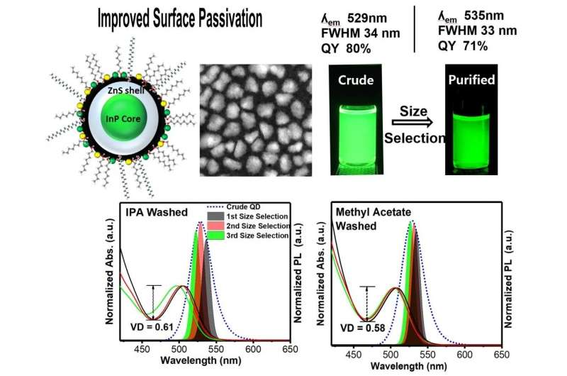 Development of Cd-free quantum dot synthesis technology