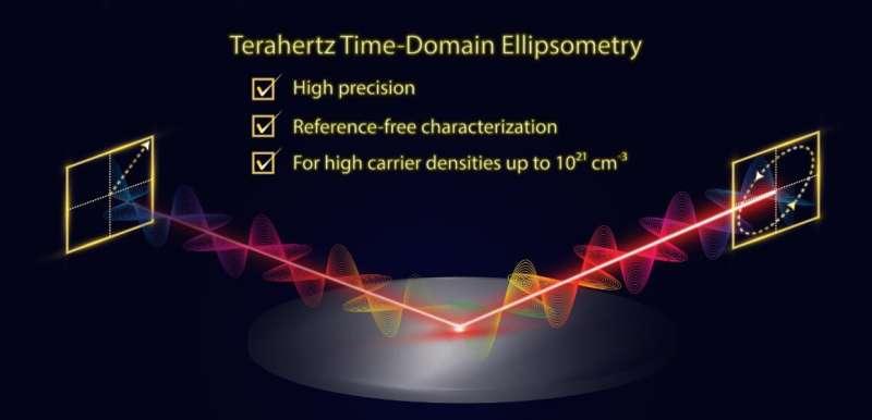 Développement d'une ellipsométrie THz dans le domaine temporel de haute précision pour les semi-conducteurs à large gap