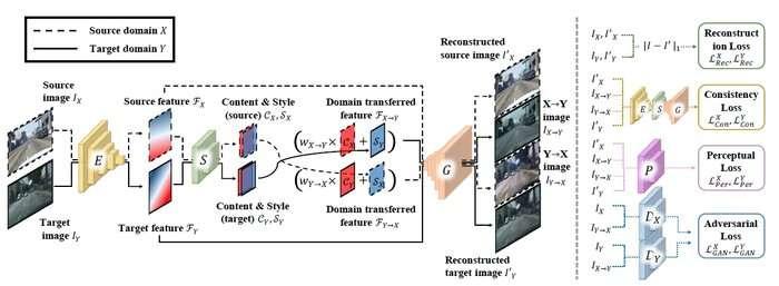 Développement d'un réseau de neurones pour l'adaptation environnementale, doublant les performances de l'IA de reconnaissance visuelle