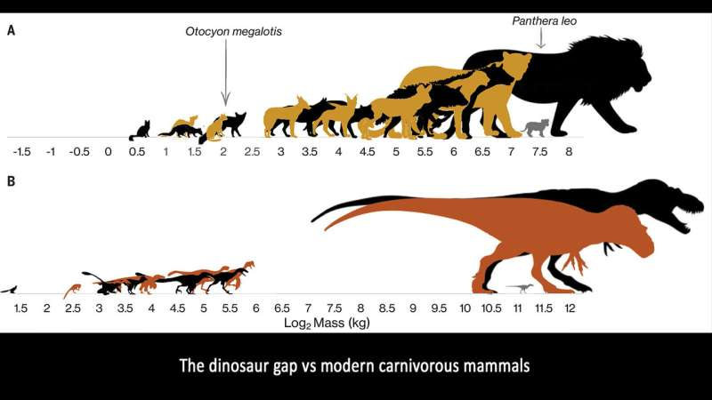 Did teenage 'tyrants' outcompete other dinosaurs?