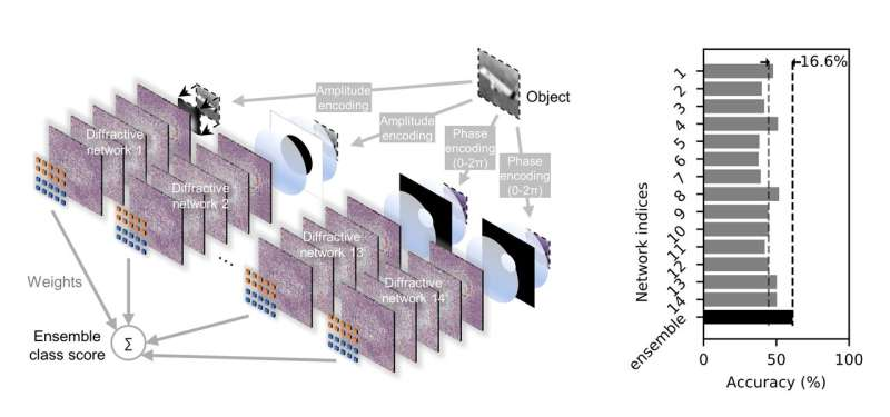 Diffractive networks improve optical image classification accuracy
