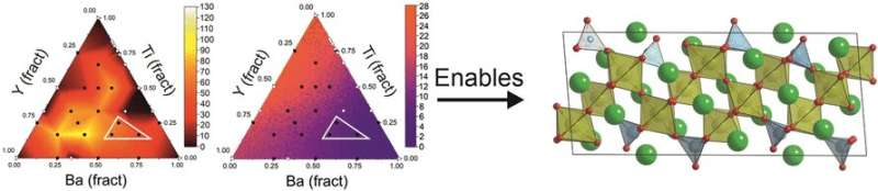 Discovering new leads for functional materials guided by artificial intelligence