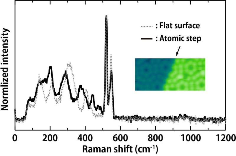 Discovery of huge Raman scattering at atomic point contact