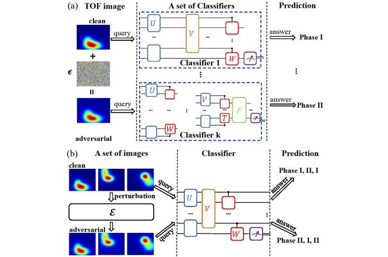 Discovery of universal adversarial attacks for quantum classifiers