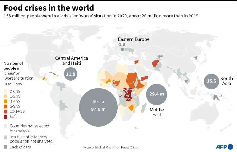 "Distribution of the number of people in the world in ""crisis"" (phase 3 on the international food security scale) or &q"