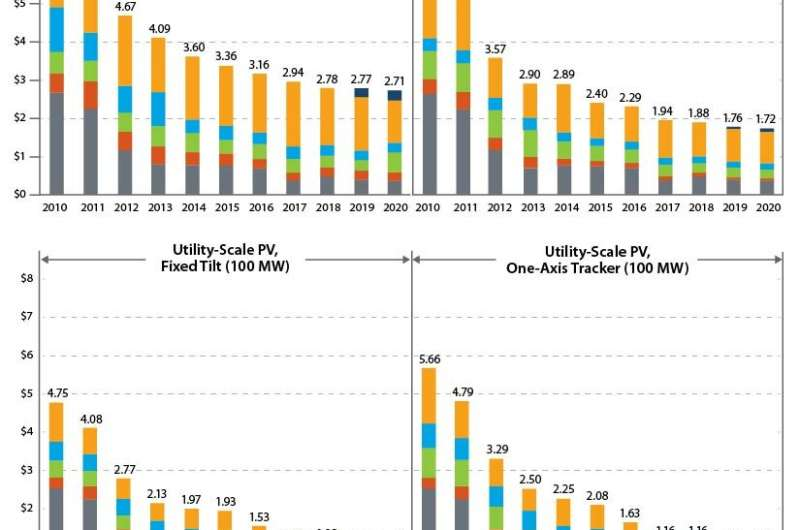 Documenting a decade of cost declines for PV systems