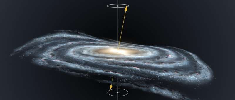 Does the Milky Way move like a spinning top?
