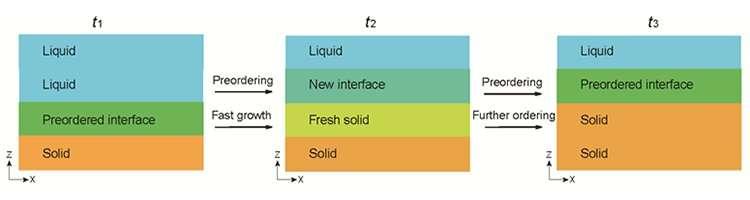 Domino-like crystallization of glass