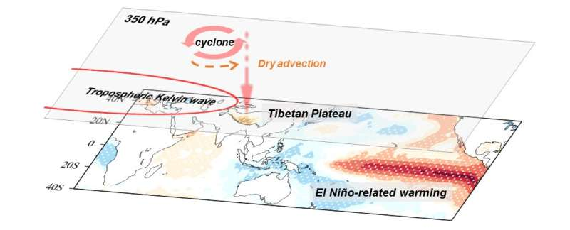 Drought over southwestern Tibetan Plateau triggered by ocean warming more than 10,000 miles away