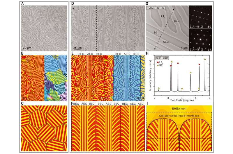 Dual-phase alloy extremely resistant to fractures