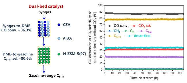 Dual-bed catalyst enables high conversion of syngas to gasoline-range liquid hydrocarbons