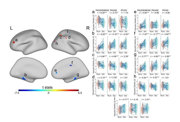 Dynamic stability of brain activity is altered when pondering