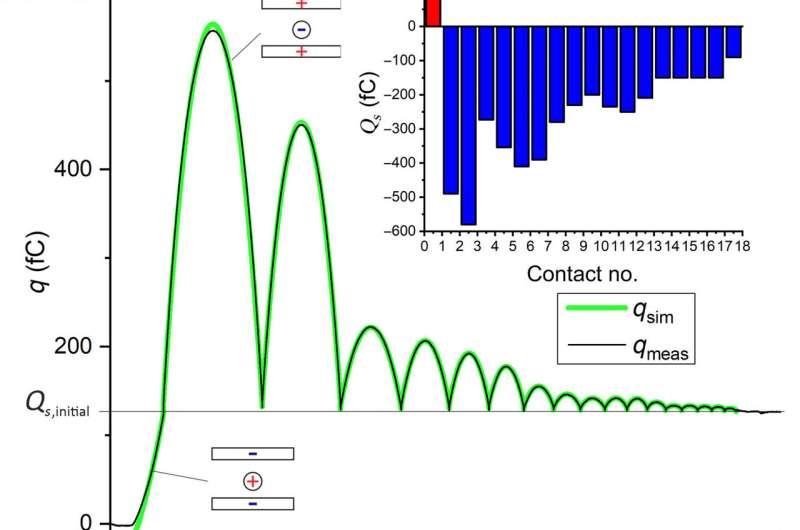 Dynamics of contact electrification