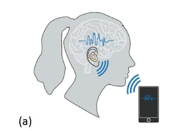 Des écouteurs qui lisent dans vos pensées