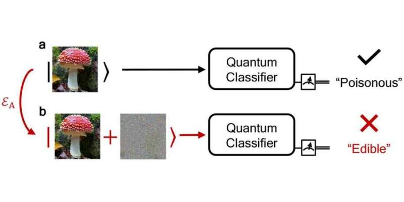 Early endeavors on the path to reliable quantum machine learning