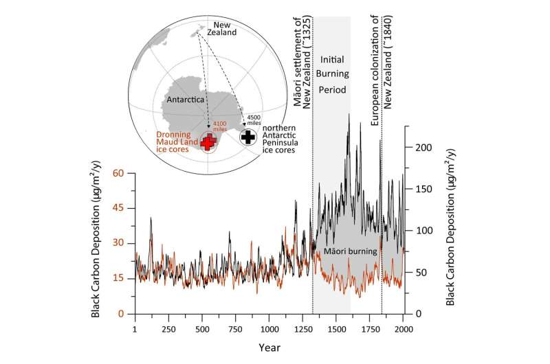 Early human activities impacted Earth's atmosphere more than previously known