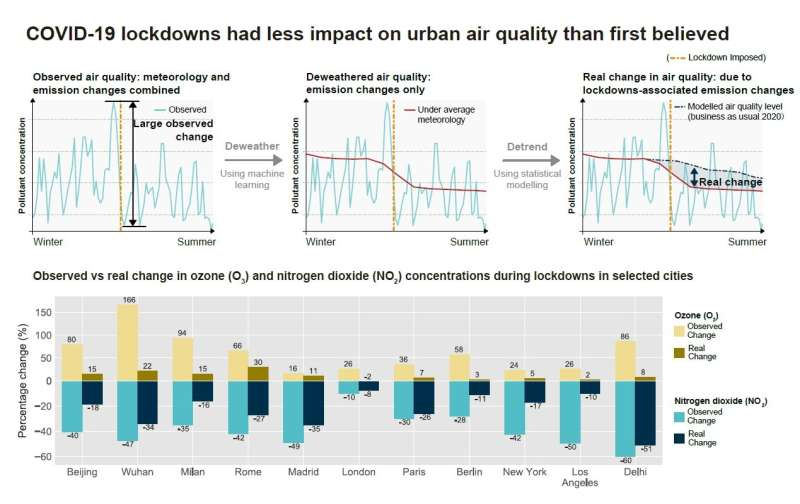 Early COVID-19 lockdowns had less impact on urban air quality than first believed