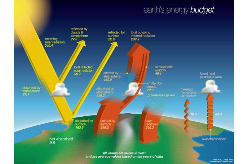 Earth's energy budget is out of balance – here's how it's warming the climate