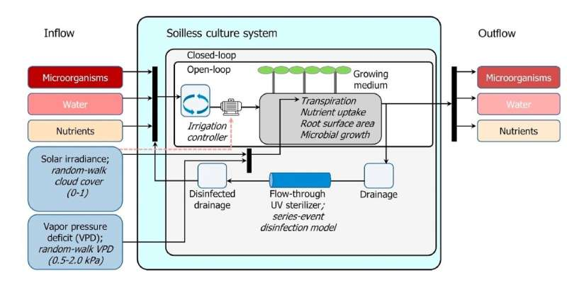 Eco-friendly smart farms based on nutrient solution recirculation