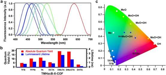 Επεξεργασία οργανικών μορίων εκπομπής φωτός με επιφανειακή τροποποίηση