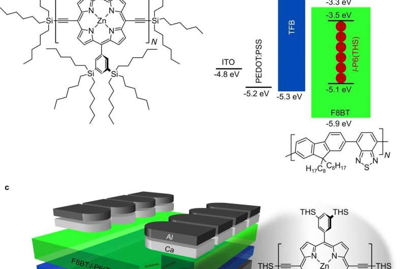 Efficient fluorescent materials and OLEDs for the NIR