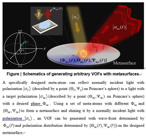 Efficient generations of complex vectorial optical fields with metasurfaces