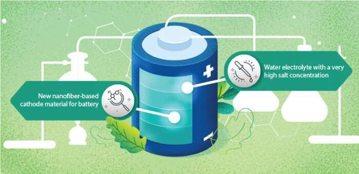 Electric gains in battery performance