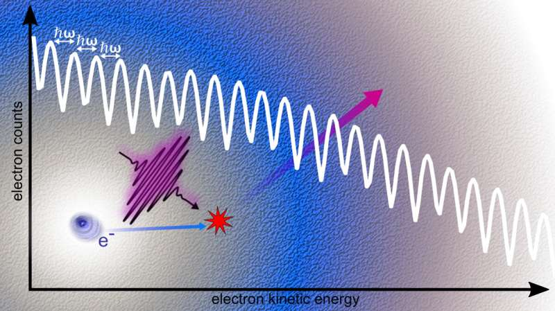 Electrons in quantum liquid gain energy from laser pulses