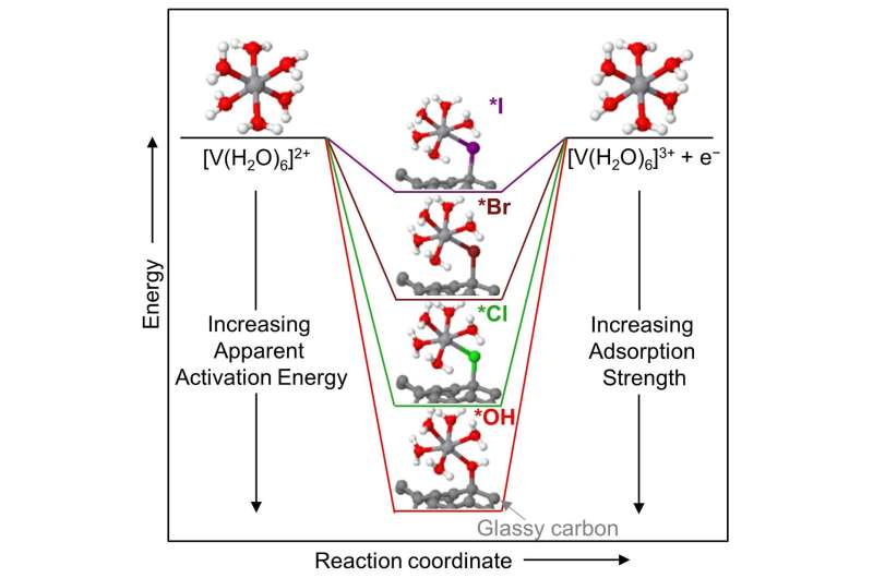 Electron transfer discovery is a step toward viable grid-scale batteries