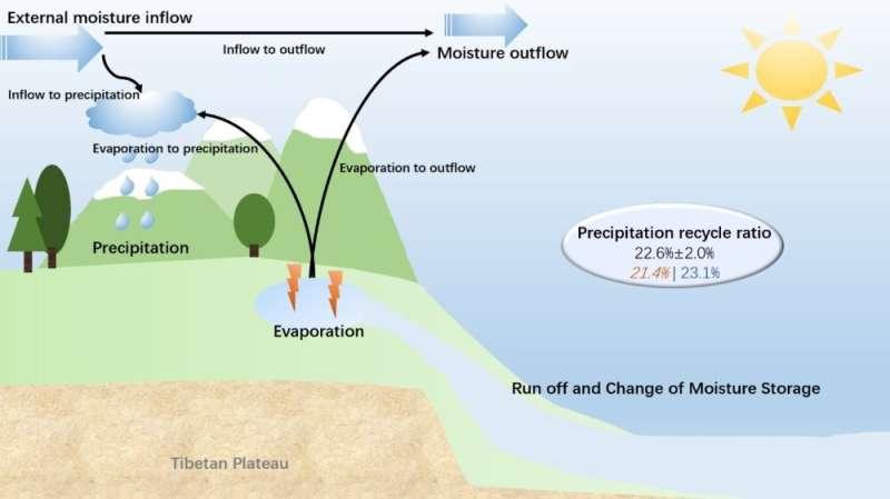 El Niño impacts the precipitation recycle ratio over the Tibetan Plateau at interannual timescale