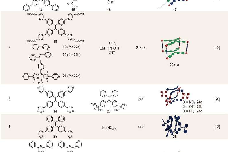 Emissive supramolecular metallacages via coordination-driven self-assembly