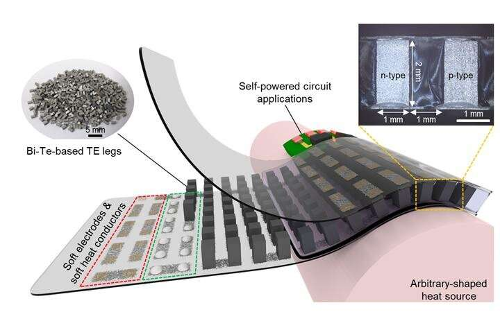 Energy harvesting made possible with skin temperature