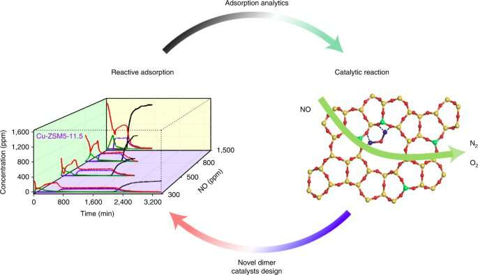 Engineers solve mystery of structure-property relation in emission control catalysts