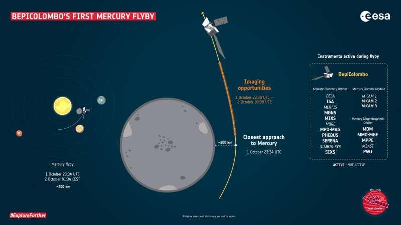 ESA - Mercury ahead!