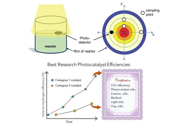 Penetapan standar pengujian untuk fotokatalis partikulat dalam produksi bahan bakar surya diusulkan